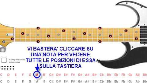 Chitarra Virtuale. le note sulla tastiera