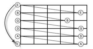 Schema per accordare la chitarra