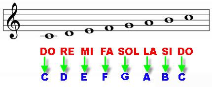 Notazione anglosassone o letterale: come leggere le note e gli accordi?