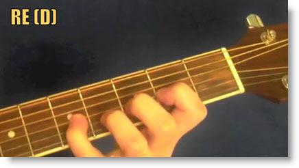 Lezione di chitarra su un giro Blues