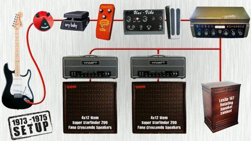 I setup di David Gilmour