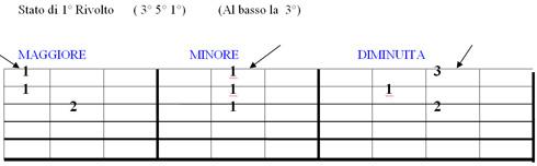 Lezione di chitarra Triade rivoltata