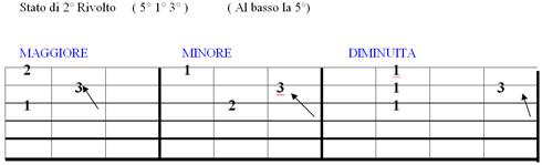 Lezione di chitarra secondo rivolto della triade