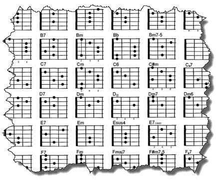 Come si trova un accordo sulla chitarra?
